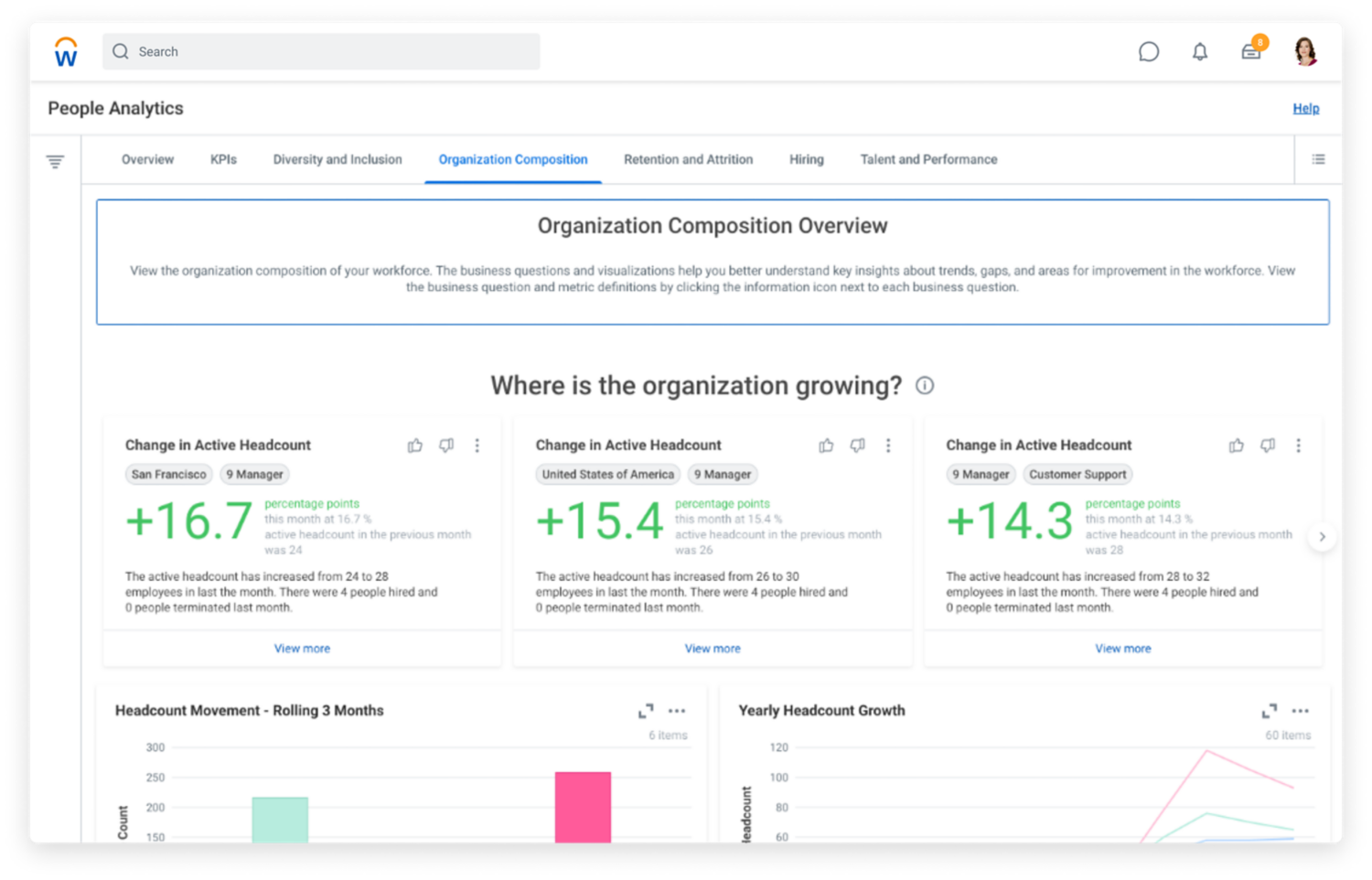People Analytics dashboard with Organization Composition tab showing graphs for headcount, organizational depth, and promotion average and gaps.