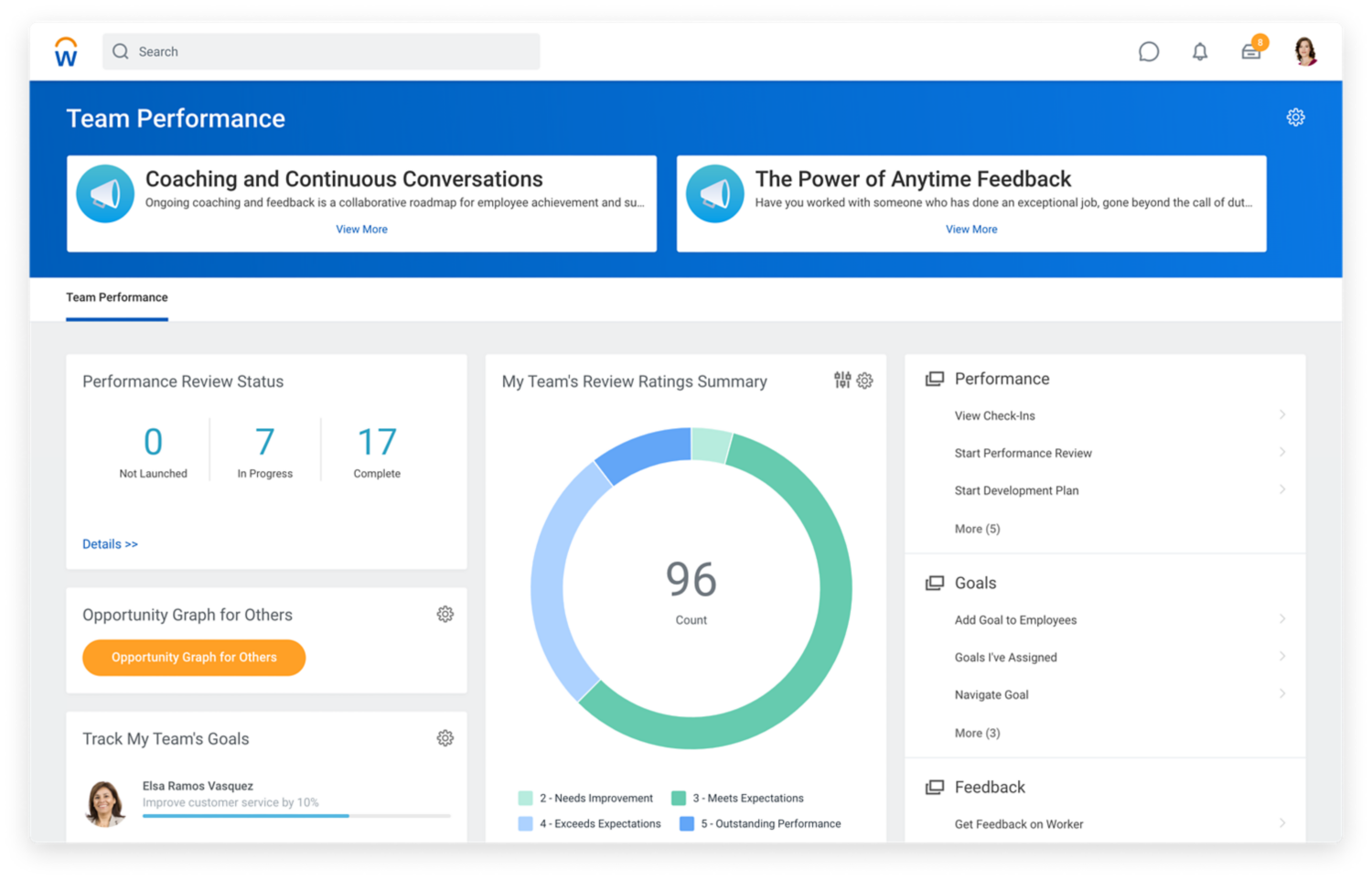 Team performance dashboard showing performance review status and a summary of team's review ratings.