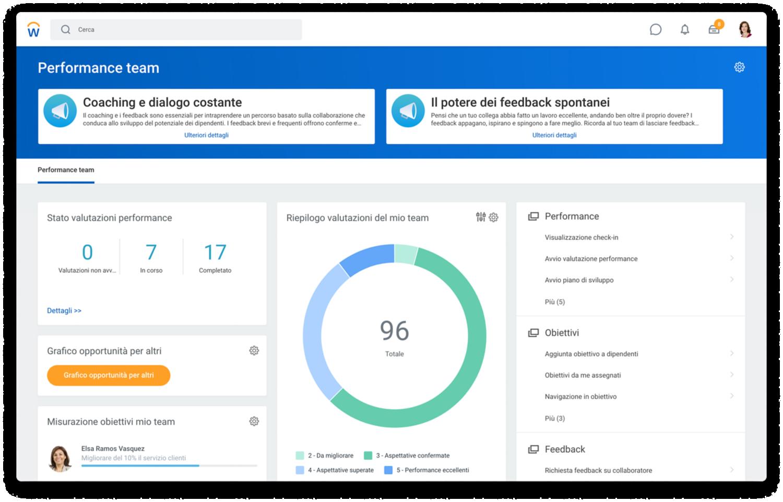 Dashboard delle performance di team che mostra lo stato delle valutazioni delle performance e un riepilogo dei giudizi di valutazione del team.