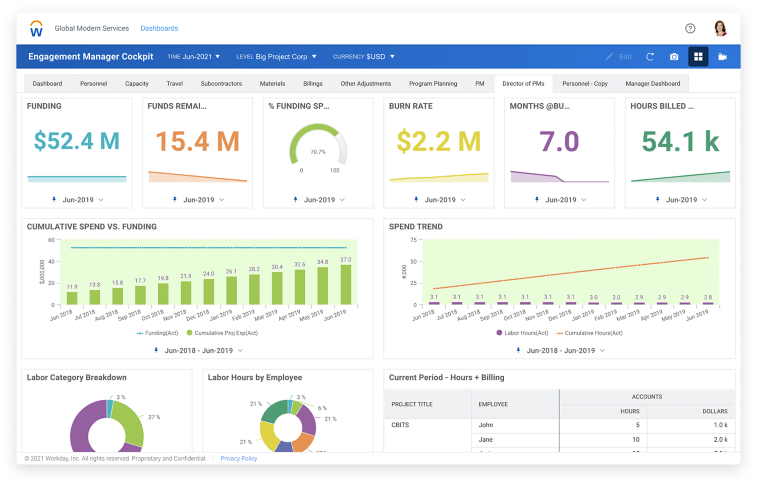 Marketing planning dashboard in Workday Adaptive Planning, showing numerical values to analyze marketing pipeline by region, quarter, and spend.