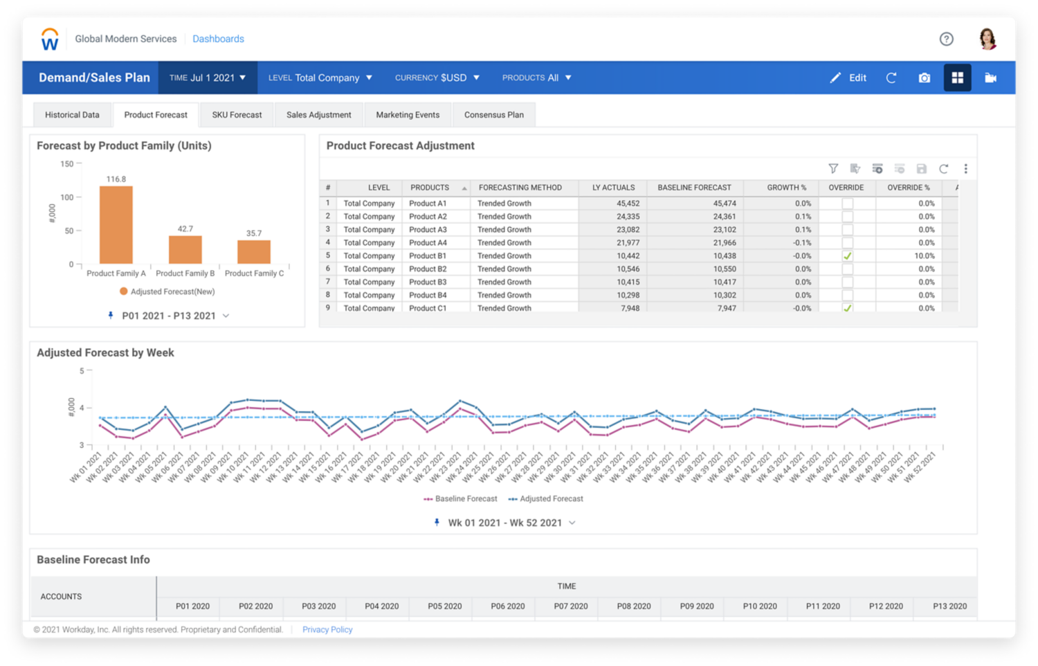 Demand and supply planning dashboard in Workday Adaptive Planning software, showing numerical values and charts for product forecast.