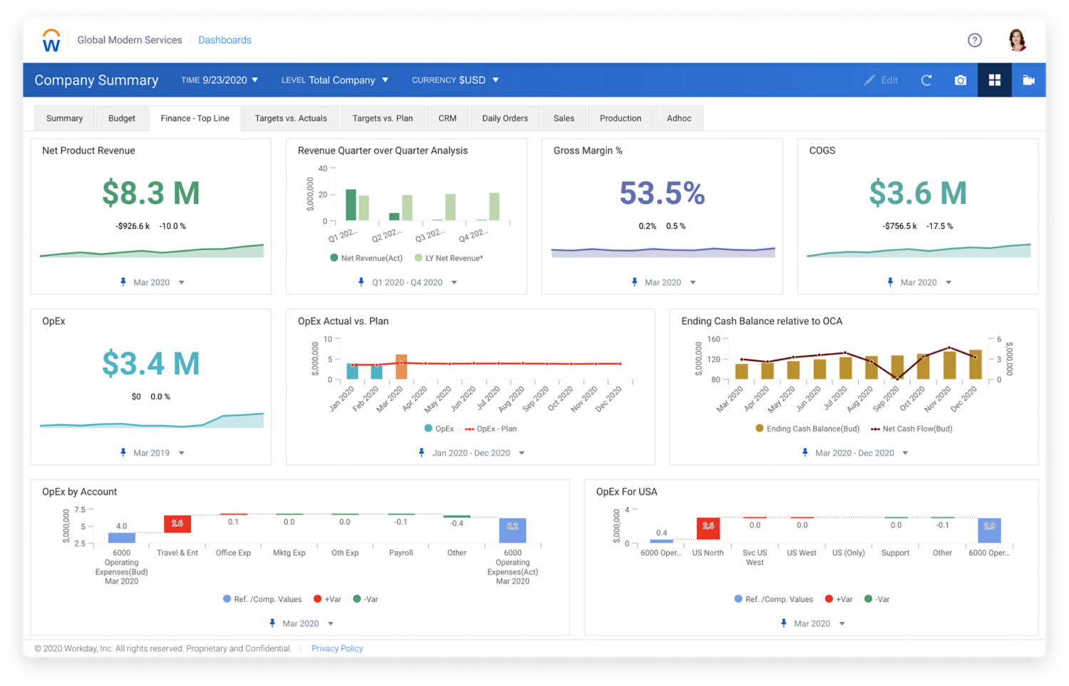 Workday Adaptive Planning's financial analytics dashboard showing bar graphs and numerical values for Top Line finance including Net Product Revenue, Gross Margin percent