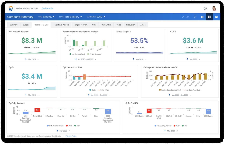 Tableau de bord d'analyses financières de Workday Adaptive Planning présentant des histogrammes et des valeurs numériques de chiffre d'affaires, notamment les revenus nets des produits et le pourcentage de marge brute.