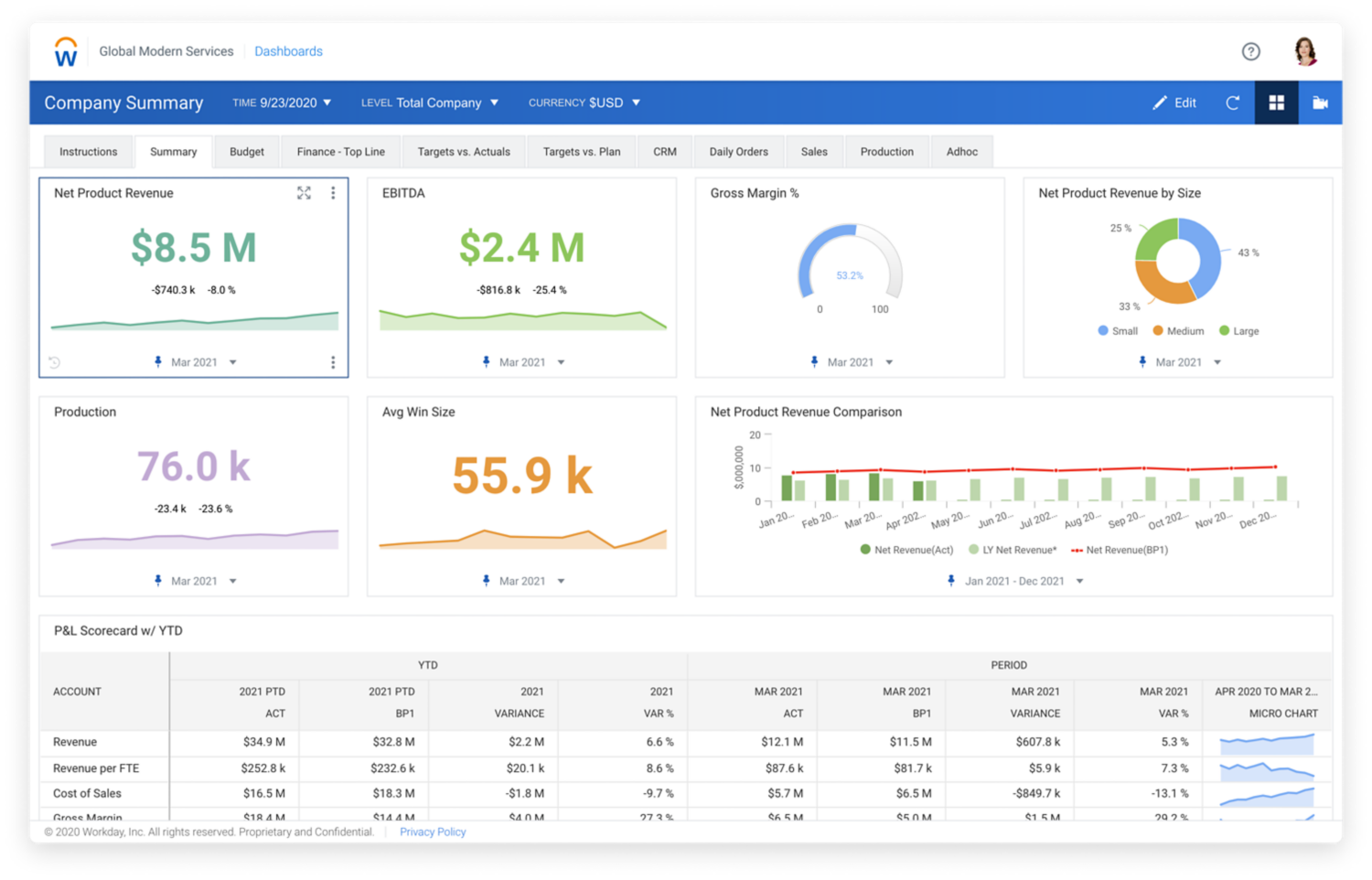 Operational planning dashboard in Workday Adaptive Planning software, showing numerical values and charts for financial planning.