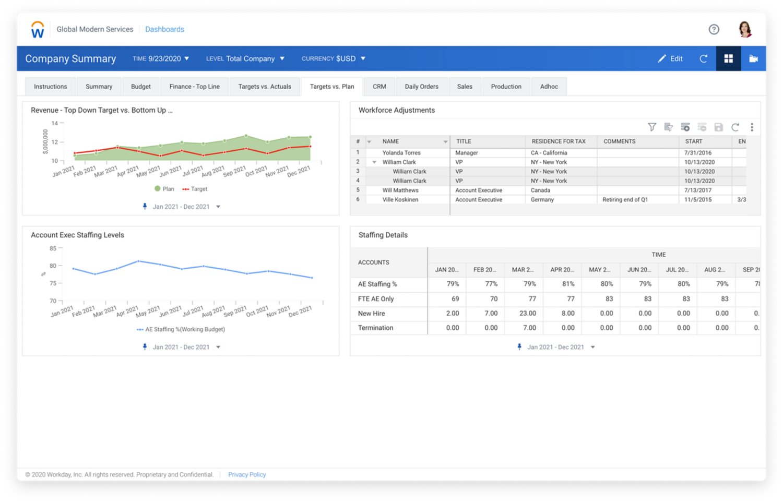 Workday Adaptive Planning target vs plan company summary dashboard.