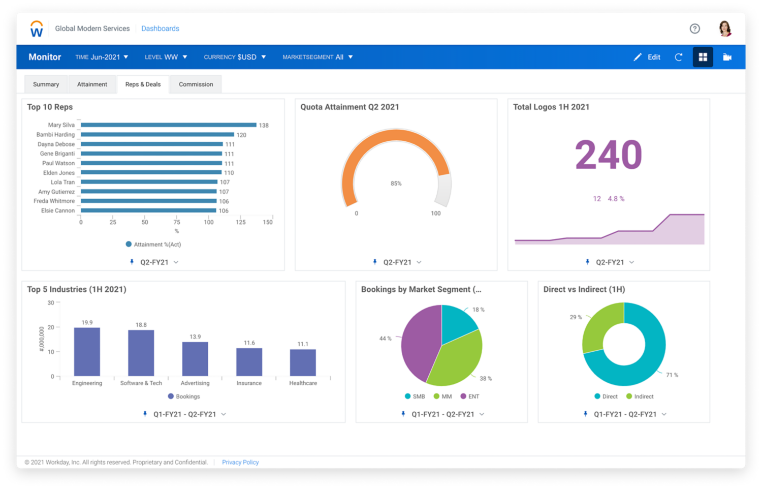 Sales data dashboard in Workday Adaptive Planning with a robust framework for sales planning, forecasting, and analytics that enables your organization to scale.
