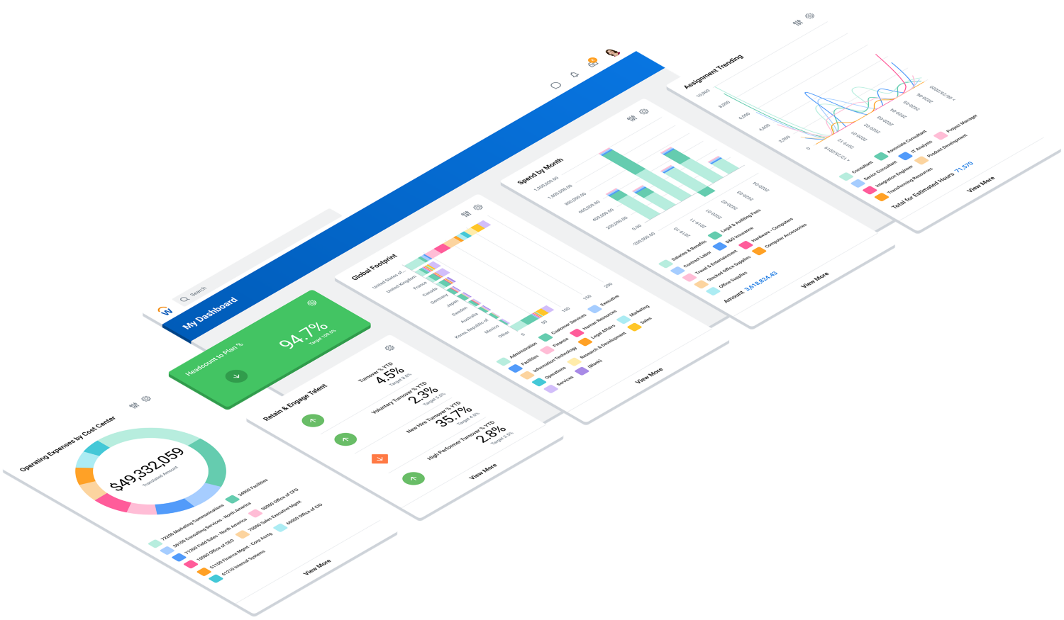 Operational analysis dashboards for finance and HR.