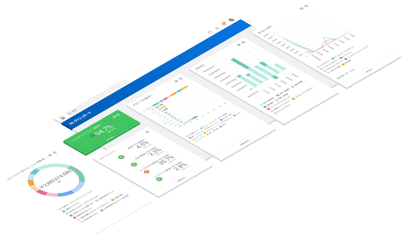 財務および人事のオペレーション分析ダッシュボード。